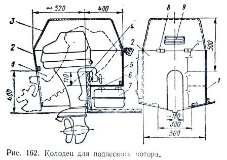 правила установки подвесного лодочного мотора