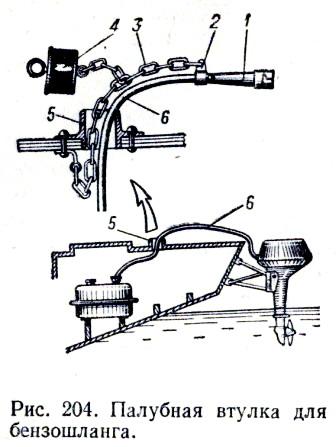 Палубная втулка для бензинового шланга.
