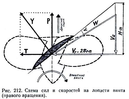 """Что нужно знать о гребном винте """" motorka.org"""