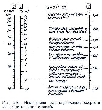 Номограмма определения скорости встречи винта с водой.