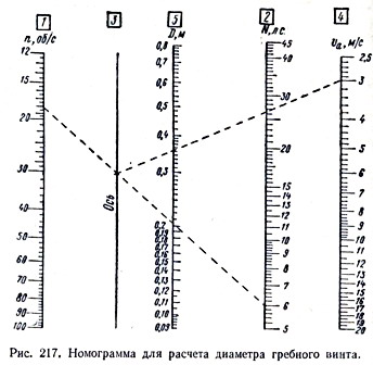 Номограмма расчета диаметра винта.