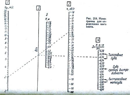 Номограмма шага винта.