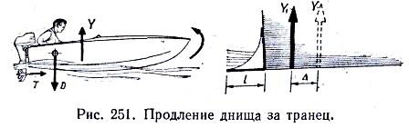 Продление днища лодки за транец.