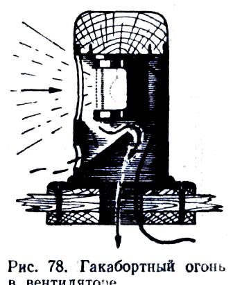 Гакабортный огонь в вентиляторе.