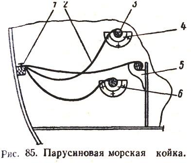 Парусиновая морская койка.
