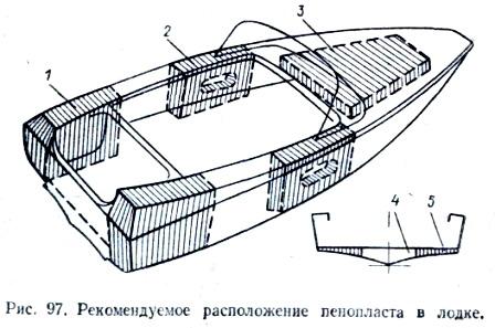 Расположение пеноплата в лодке.