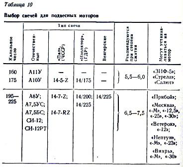 таблица зазоров клапанов лодочных моторов