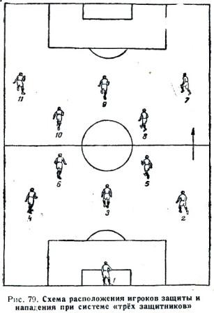 расстановка игроков футбол