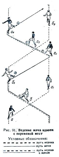 схема такого ведения мяча
