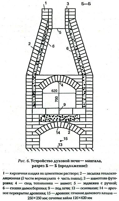 Садовая печь с мангалом своими руками чертежи