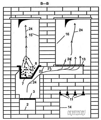 Устройство двухкамерной коптильни в разрезе В - В: 2 - зольная камера - зольник; 3 - колосник; 7 - емкость для опилок...
