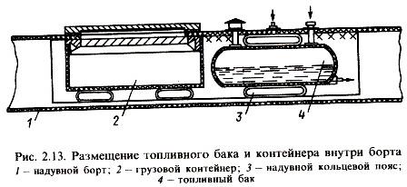 Размещение топливного бака внутри борта лодки.