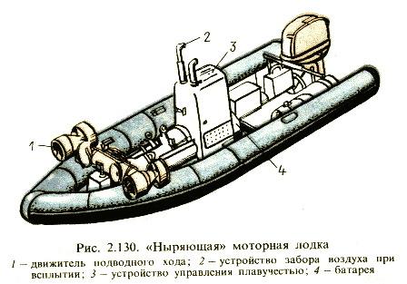 Ныряющая моторная лодка.