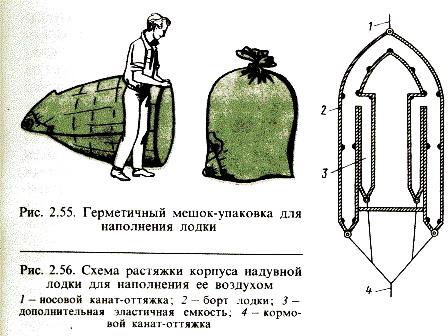Растяжка надувной лодки для наполнения воздухом.