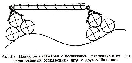 Схема надувного катамарана с поплавками.