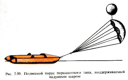 Парус парашутного типа.