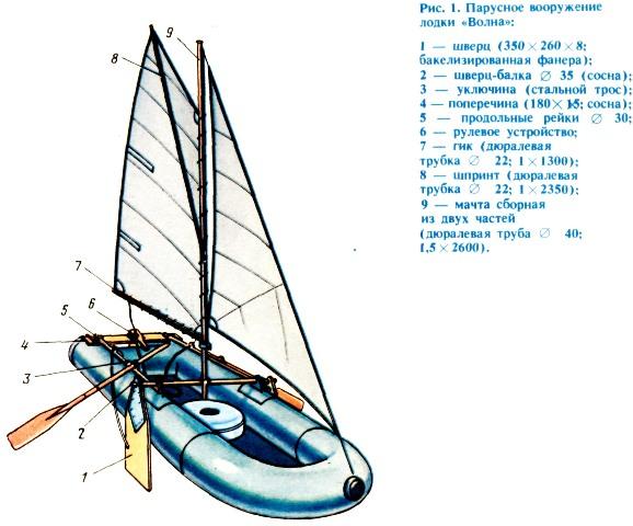 Парусная надувная лодка.
