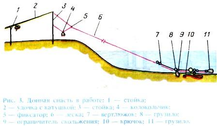 Донка схема размеры