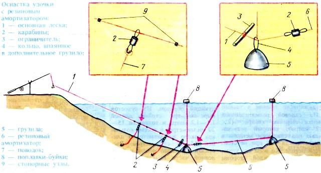 конструкция для ловли сома