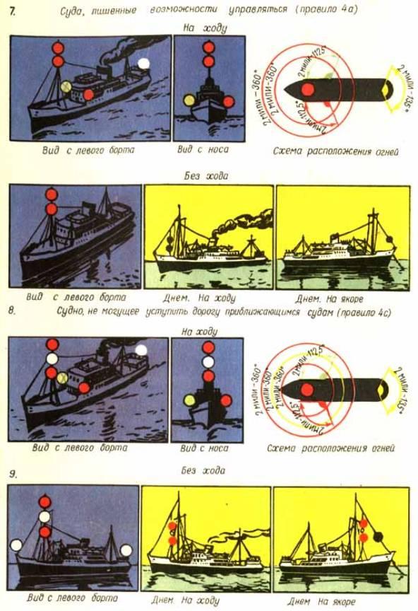 Схема расположения сигнальных огней на судне